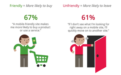 Responsive Web Design & Mobile-friendly websites Help visitors Turn into Customers