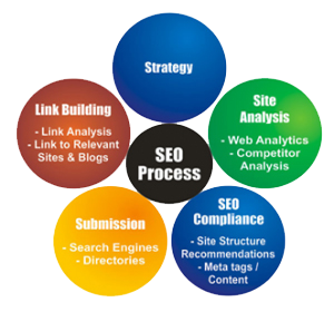 Does Keywords Still Important for our SEO Service?