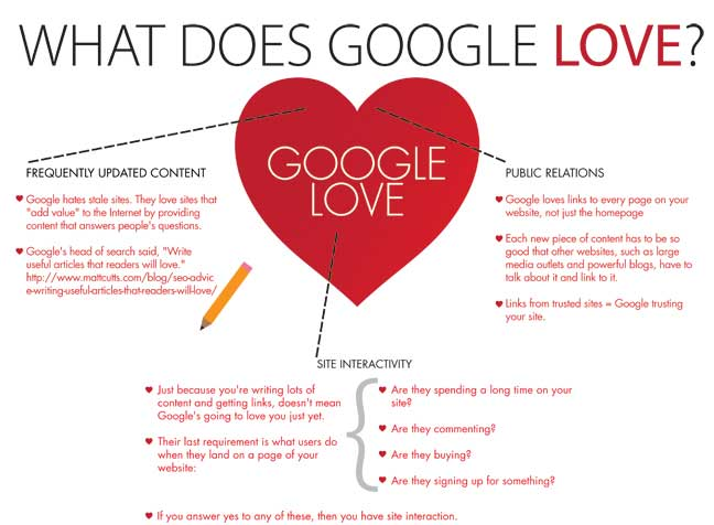 20 Things to do Make Google Love Your Website